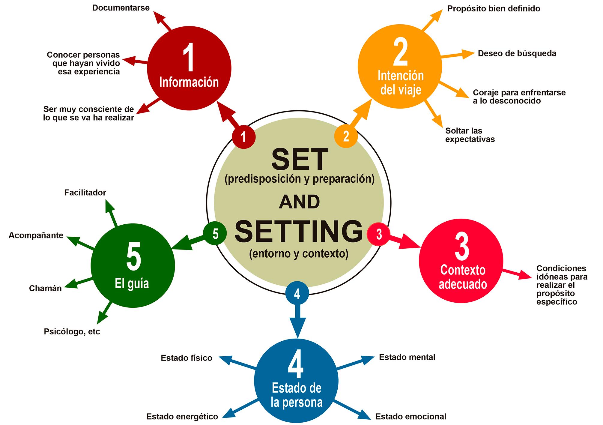 El Set and Setting   La Experiencia con Psicodélicos